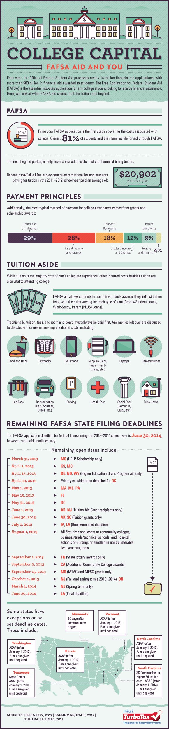 FAFSA Aid and You
