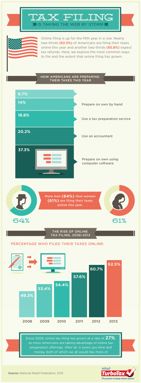The growth of online filing infographic the turbotax blog ccuart Image collections
