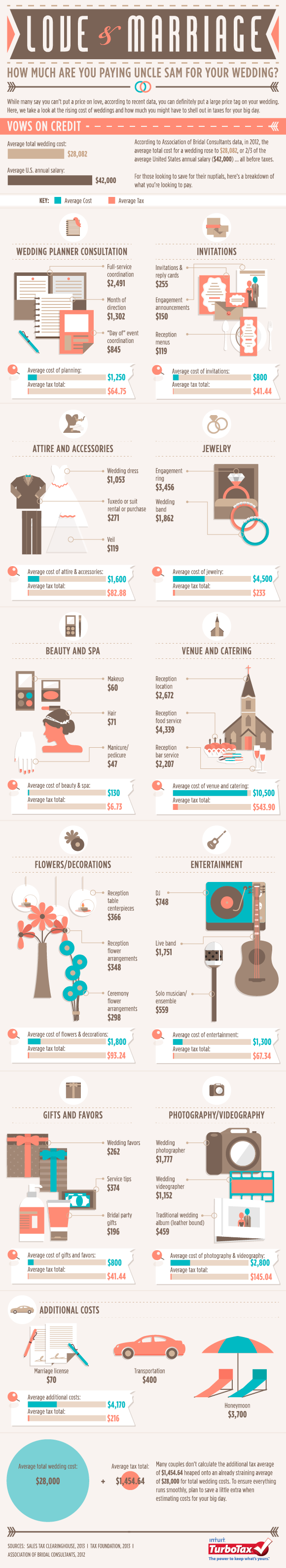 Love And Marriage How Much Are You Paying Uncle Sam For Your Wedding Infographic The Turbotax Blog